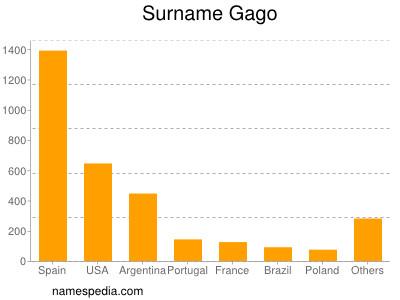 Surname Gago