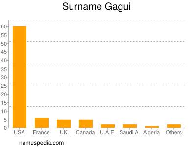 Surname Gagui