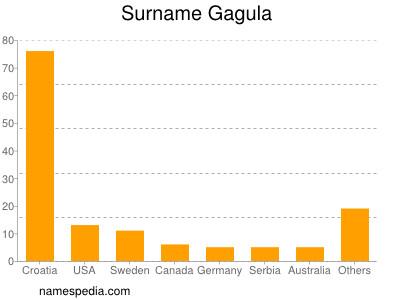 Surname Gagula
