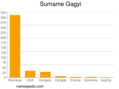 Surname Gagyi