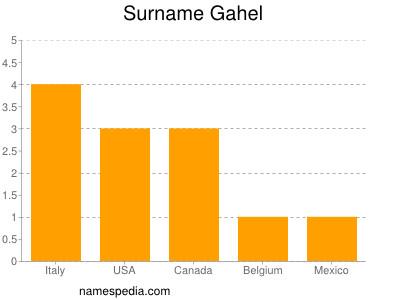 Surname Gahel