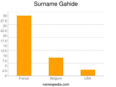 Surname Gahide