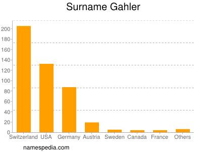 Surname Gahler