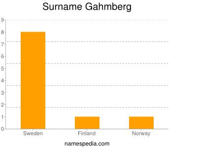 Surname Gahmberg