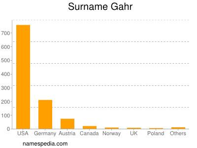 Surname Gahr
