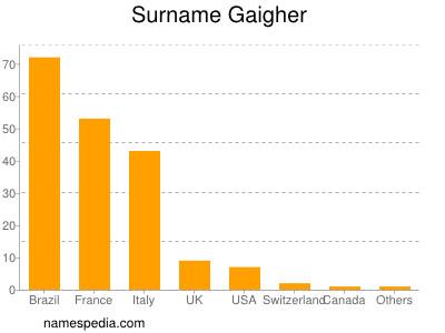 Surname Gaigher