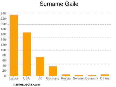 Surname Gaile