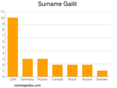 Surname Gailit