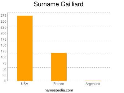 Surname Gailliard