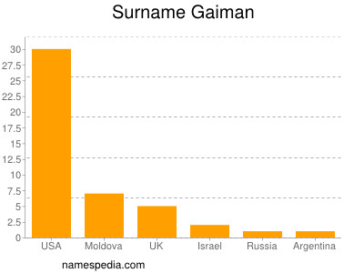 Surname Gaiman
