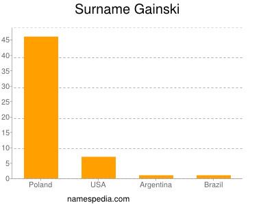 Surname Gainski
