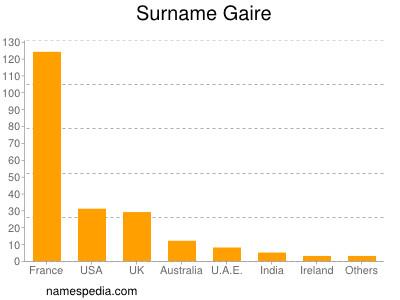 Surname Gaire