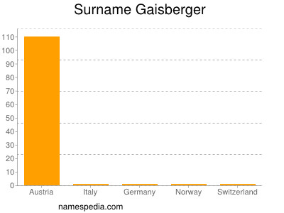 Surname Gaisberger