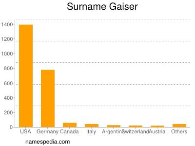 Surname Gaiser