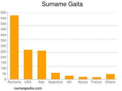 Surname Gaita