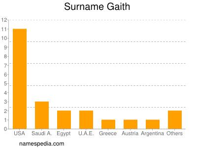 Surname Gaith