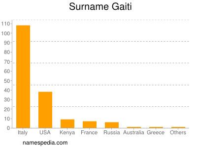 Surname Gaiti