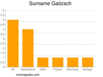 Surname Gaitzsch
