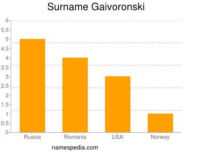 Surname Gaivoronski