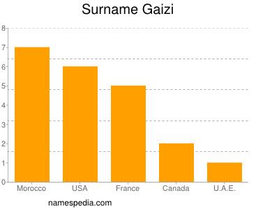 Surname Gaizi