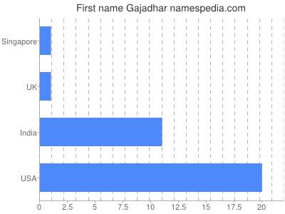 Given name Gajadhar