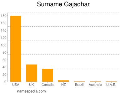 Surname Gajadhar