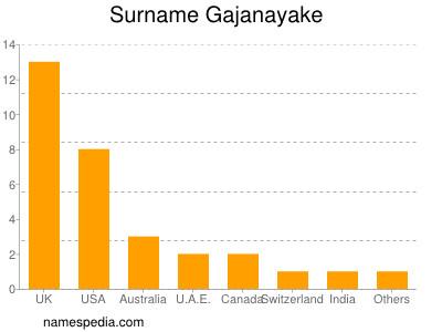 Surname Gajanayake