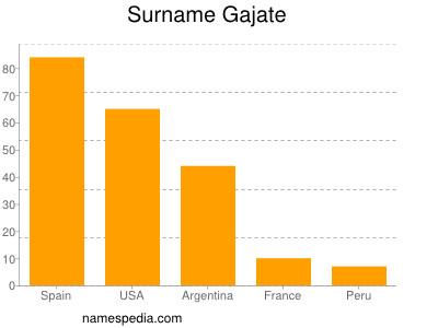 Surname Gajate