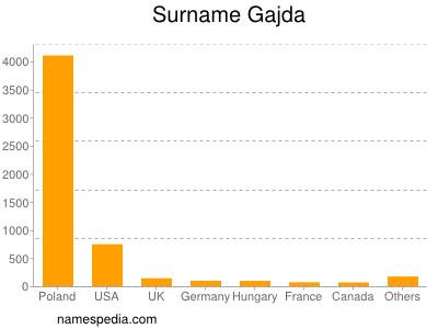 Surname Gajda