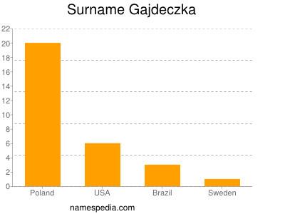 Surname Gajdeczka