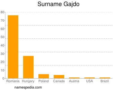 Surname Gajdo