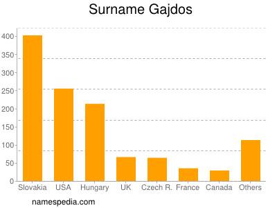 Surname Gajdos
