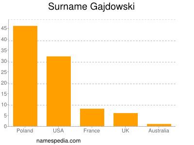 Surname Gajdowski