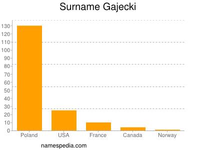 Surname Gajecki