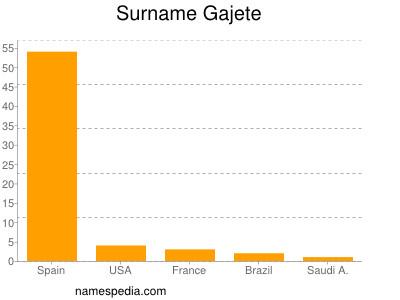 Surname Gajete