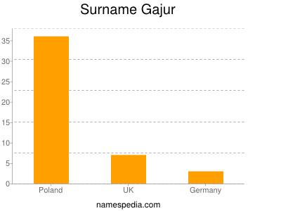 Surname Gajur