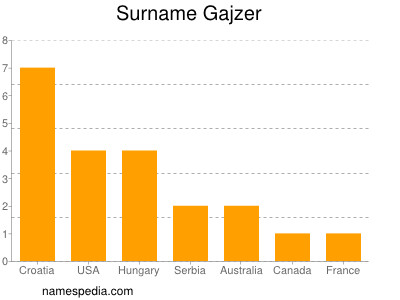 Surname Gajzer