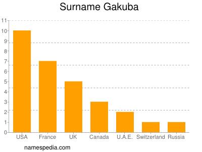 Surname Gakuba