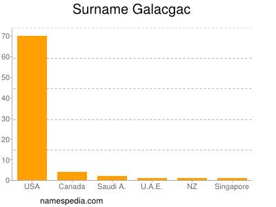 Surname Galacgac