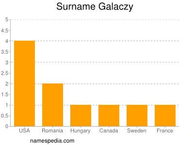 Surname Galaczy