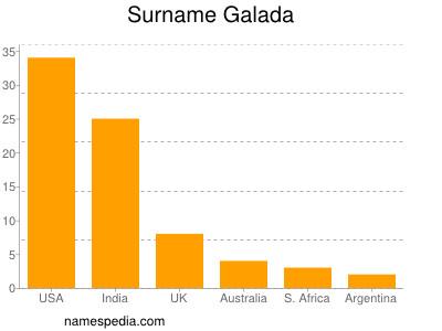 Surname Galada