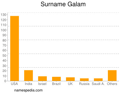 Surname Galam