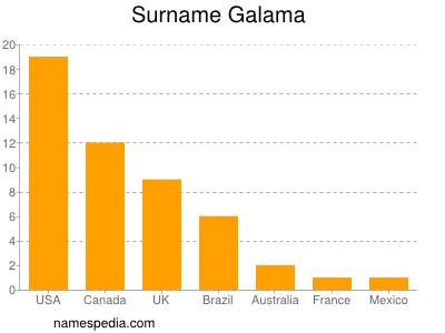 Surname Galama