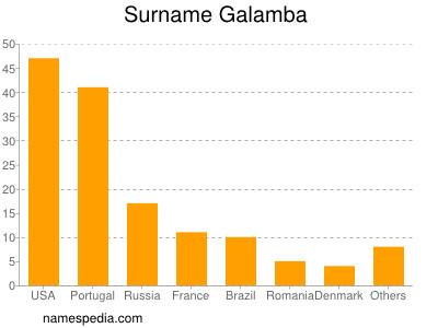 Surname Galamba