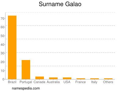 Surname Galao