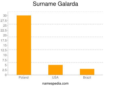 Surname Galarda