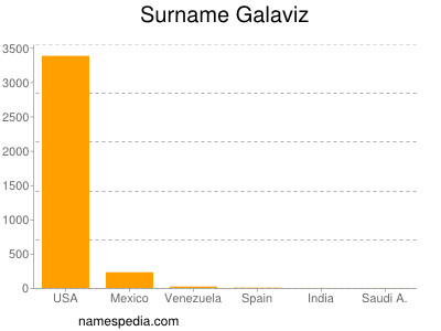 Surname Galaviz