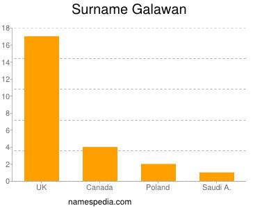 Surname Galawan