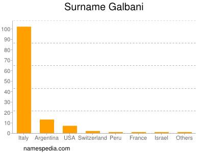 Surname Galbani