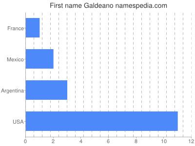 Given name Galdeano
